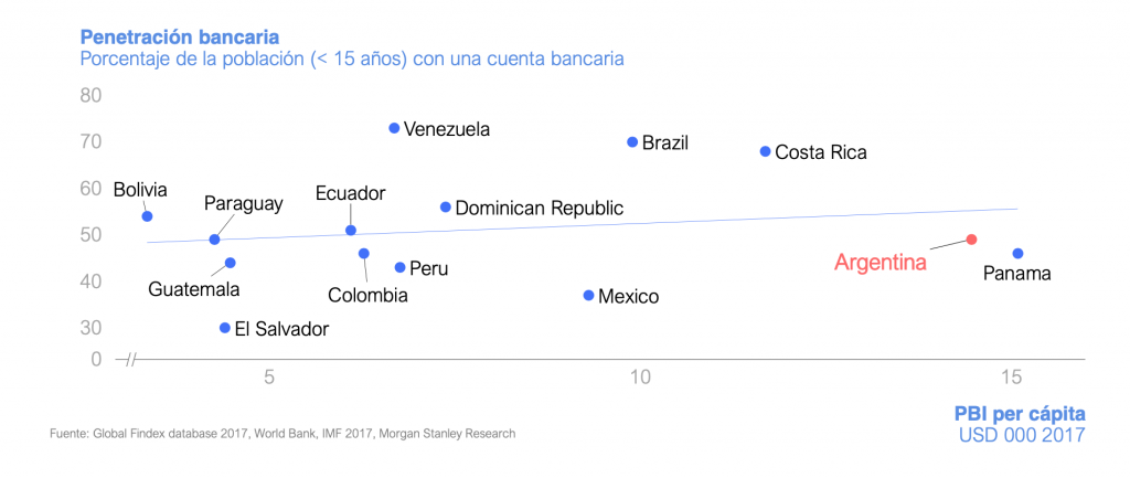 Penetración Bancaria en la Región